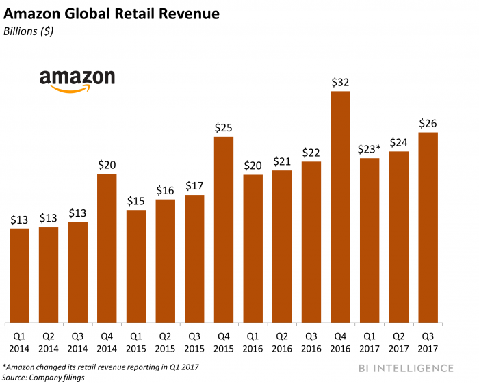 Amazon's international sales make a jump but still have a long way to go