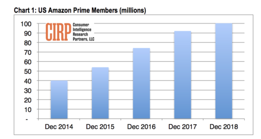 Amazon Prime has 101 million US subscribers